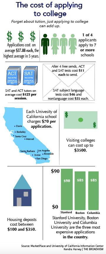 CollegeCostsInfographic(screenshot) copy
