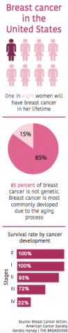 Self-exams save lives through  early detection of breast cancer