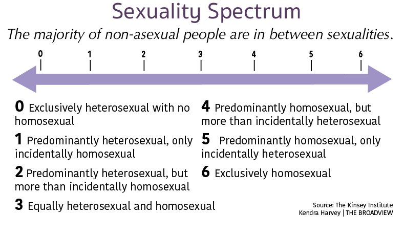 Sexuality Spectrum