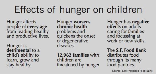 Source: San Francisco Food Bank