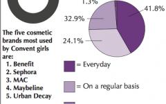 Makeup labels only go skin-deep