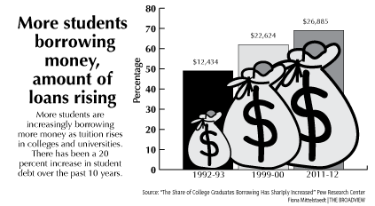 More students borrowing money for college; amount of loans rising