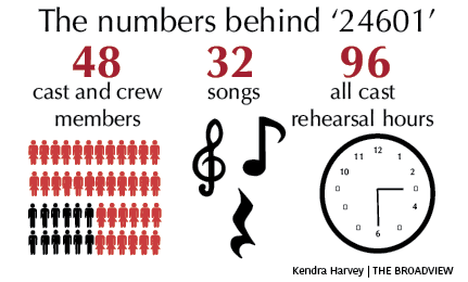 By the numbers Les Mis