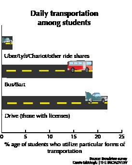 Transportation, transformation