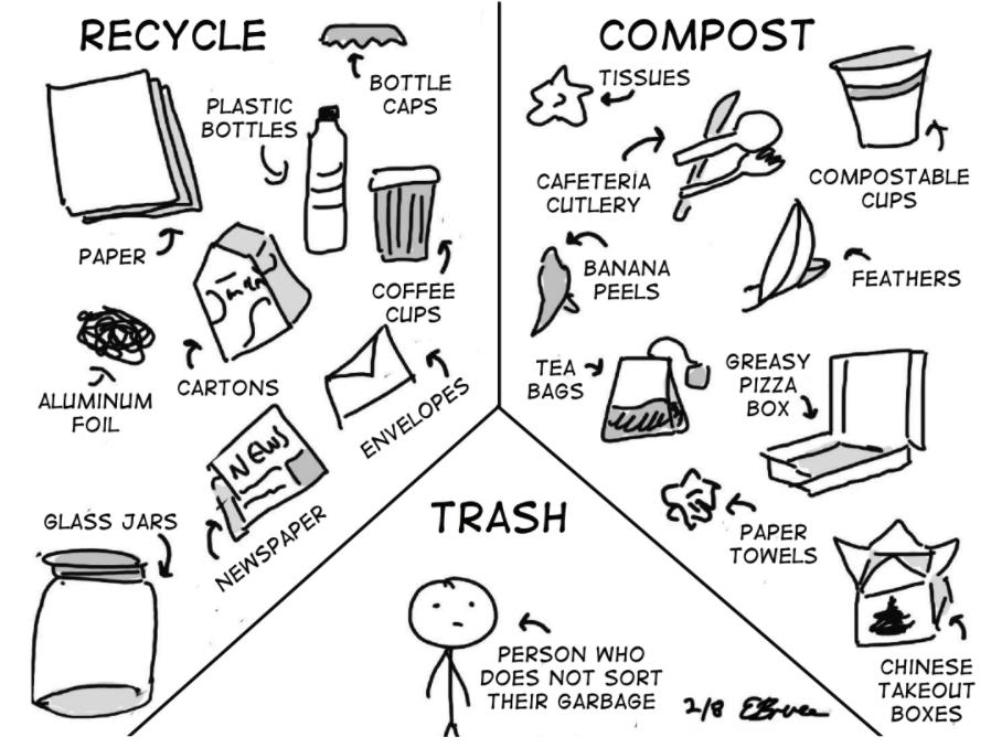 Zero waste, zero change
