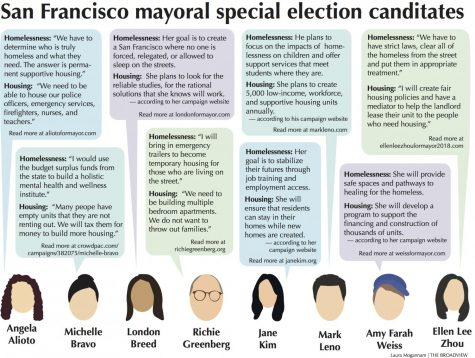 San Francisco mayoral special election candidates