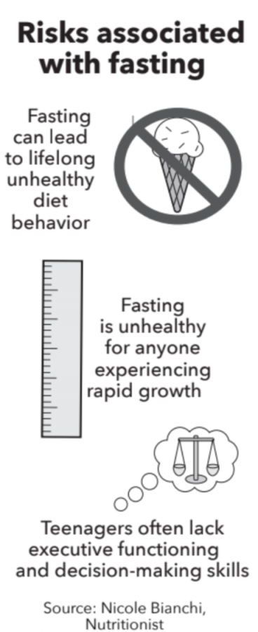 Restrictive+diets+can+foster+bad+habits