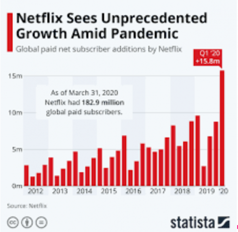 Netflix's subscription count increased greatly over the last two months. Netflix gained over 6 million subscribers in 2020 with 182.9 million total.