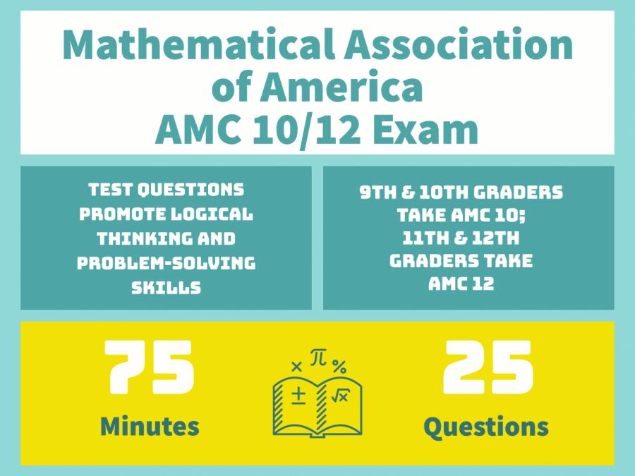 National math test administered Thursday morning