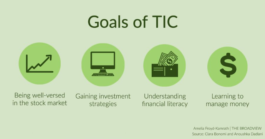 The goals of TIC include being well versed in the stock market, gaining investment strategies, understanding financial literacy, and learning to manage money.