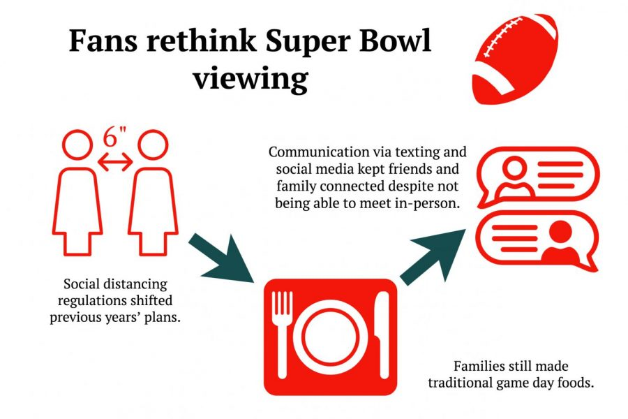 Fans adapt Super Bowl plans