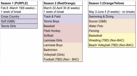 BCL-West's modified three seasons allow for student athletes to participate in sports previously canceled due to COVID-19. The San Francisco Department of Public Health has not yet approved competitions between athletes.