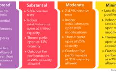 Red/Orange Tiers loosen restrictions