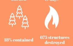 Caldor Fire rages towards Tahoe Basin