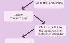 Parent-teacher conferences begin